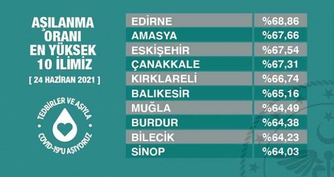 AŞILANMADA ESKİŞEHİR TÜRKİYE'DE 3'ÜNCÜ